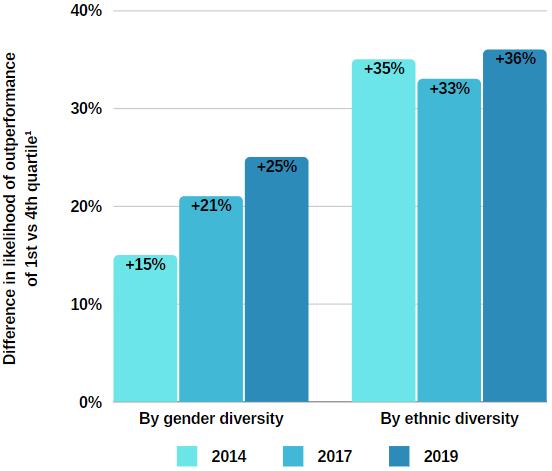 McKinsey Diversity Study-Jul-20-2021-05-10-09-17-PM